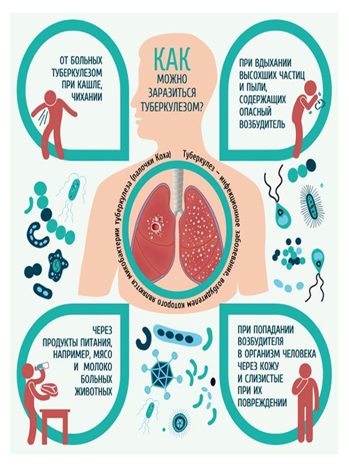 Картинка больного туберкулезом заражение